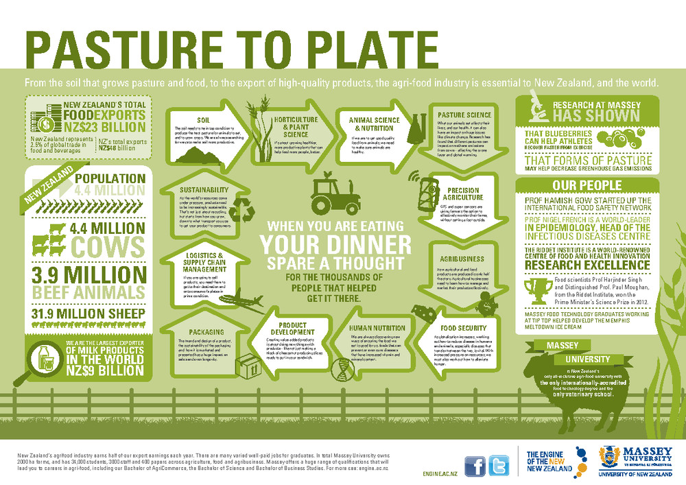 Pasture to Plate infographic